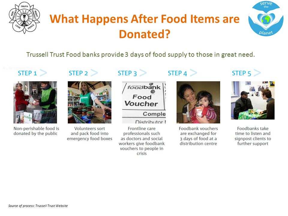 What Happens After Food Items are Donated.