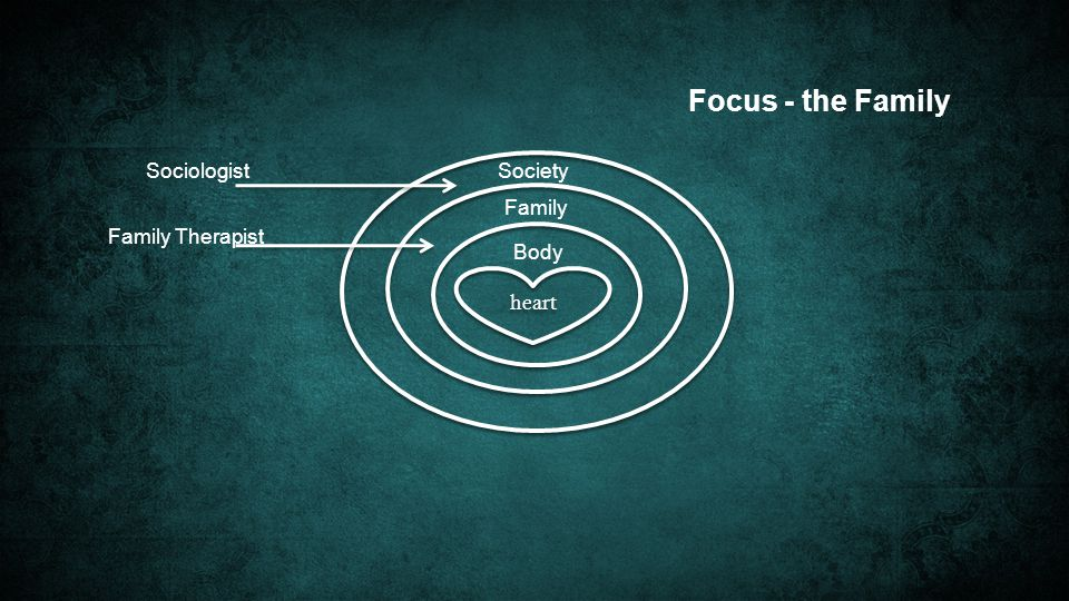 heart Society Family Body Focus - the Family Sociologist Family Therapist