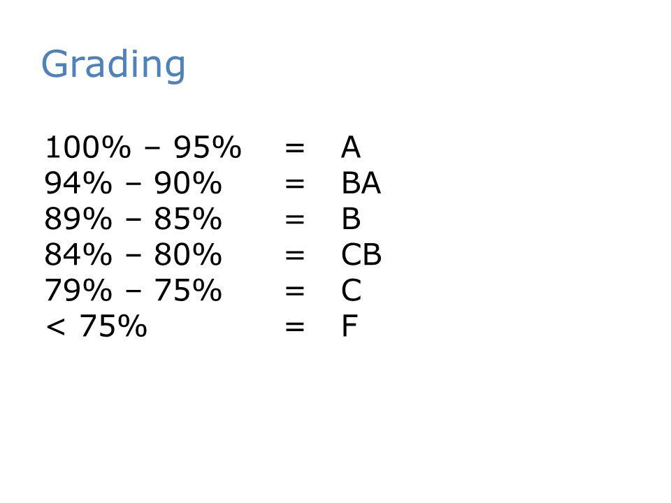 Grading 100% – 95% = A 94% – 90% = BA 89% – 85% = B 84% – 80% = CB 79% – 75% = C < 75% = F