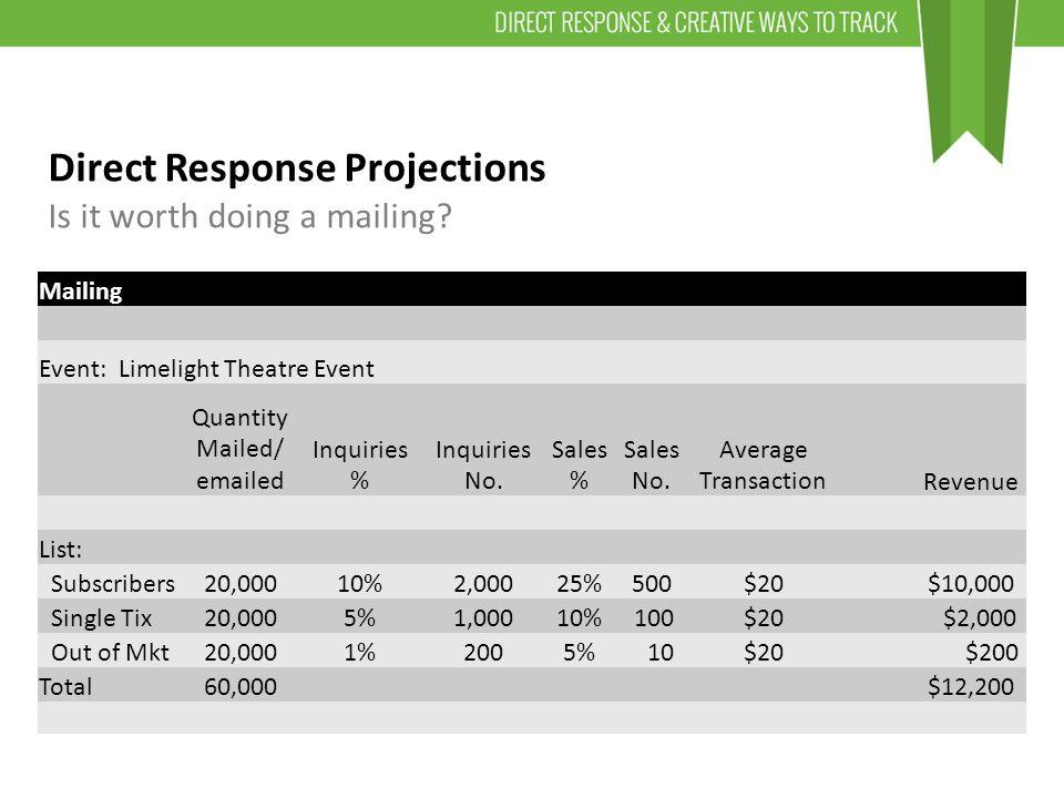 Mailing Event: Limelight Theatre Event Quantity Mailed/ emailed Inquiries % Inquiries No.