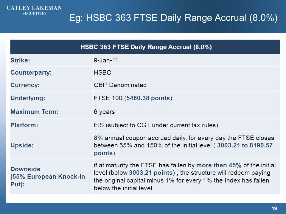 19 Eg: HSBC 363 FTSE Daily Range Accrual (8.0%) HSBC 363 FTSE Daily Range Accrual (8.0%) Strike:9-Jan-11 Counterparty:HSBC Currency:GBP Denominated Underlying:FTSE 100 (5460.38 points) Maximum Term:6 years Platform:EIS (subject to CGT under current tax rules) Upside: 8% annual coupon accrued daily, for every day the FTSE closes between 55% and 150% of the initial level ( 3003.21 to 8190.57 points) Downside (55% European Knock-In Put): if at maturity the FTSE has fallen by more than 45% of the initial level (below 3003.21 points), the structure will redeem paying the original capital minus 1% for every 1% the Index has fallen below the initial level