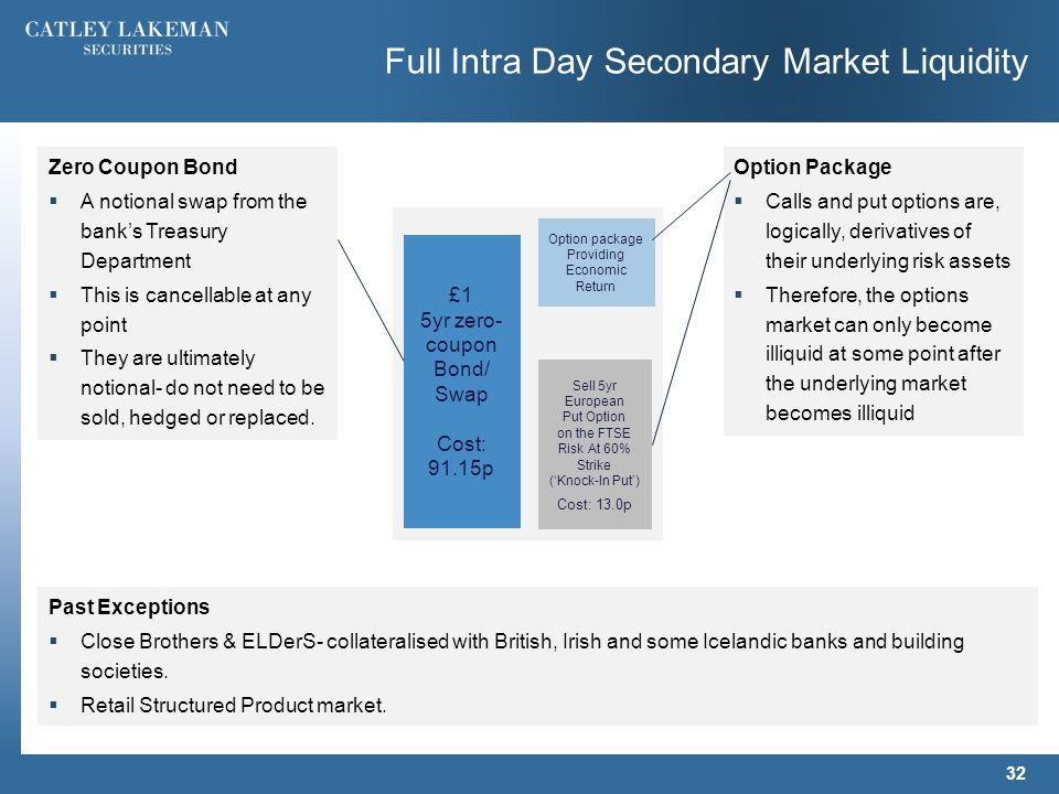 Full Intra Day Secondary Market Liquidity 32 £1 5yr zero- coupon Bond/ Swap Cost: 91.15p Sell 5yr European Put Option on the FTSE Risk At 60% Strike ('Knock-In Put') Cost: 13.0p Option package Providing Economic Return Zero Coupon Bond  A notional swap from the bank's Treasury Department  This is cancellable at any point  They are ultimately notional- do not need to be sold, hedged or replaced.