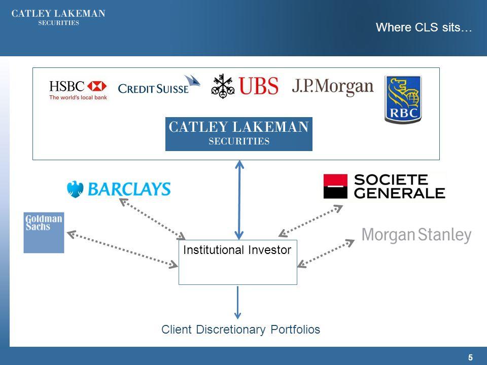 Where CLS sits… Client Discretionary Portfolios Institutional Investor 5