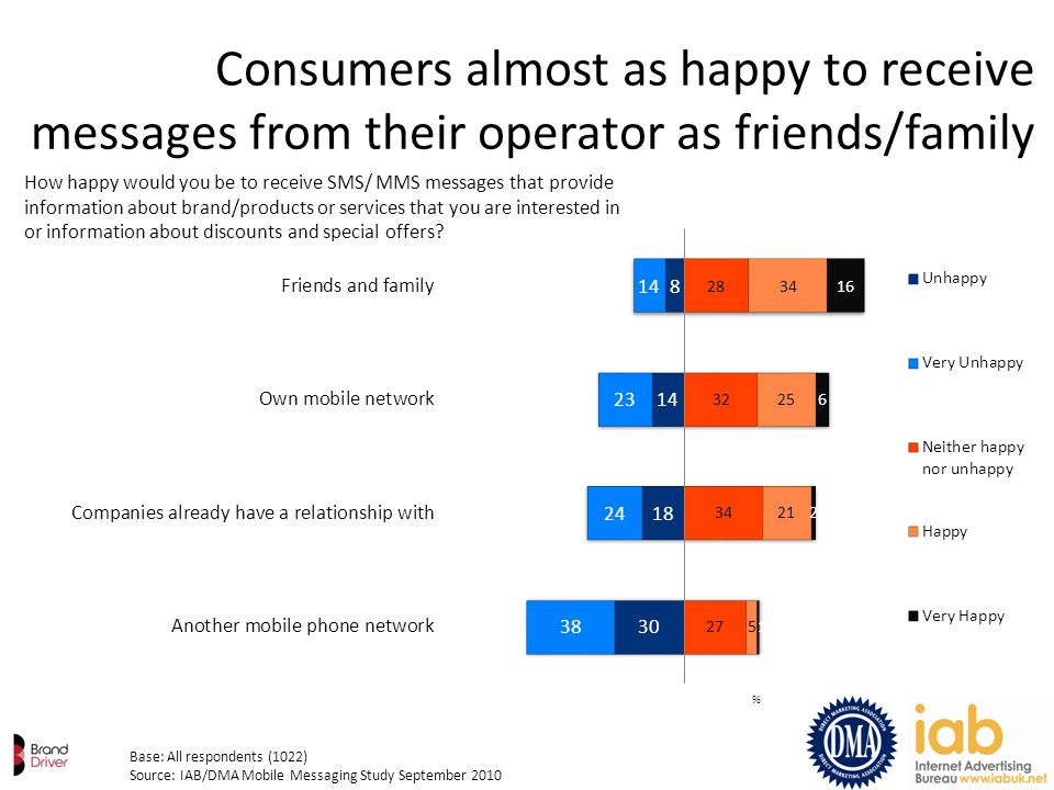 % Consumers almost as happy to receive messages from their operator as friends/family Base: All respondents (1022) Source: IAB/DMA Mobile Messaging St