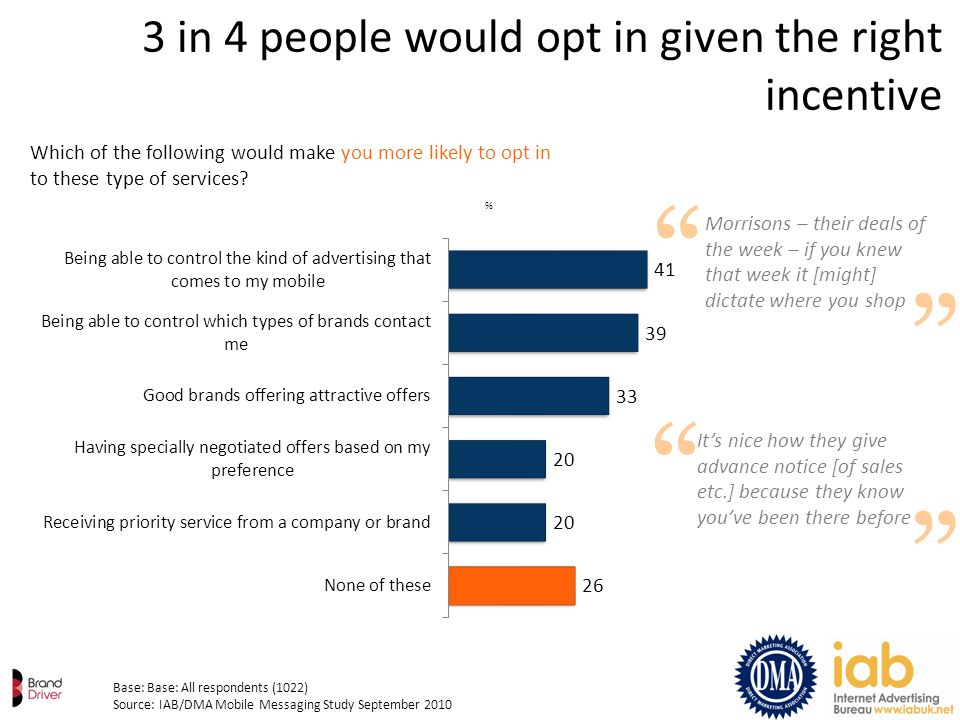 % 3 in 4 people would opt in given the right incentive Base: Base: All respondents (1022) Source: IAB/DMA Mobile Messaging Study September 2010 Which