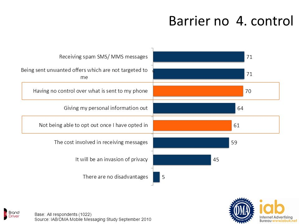Barrier no 4. control % Base: All respondents (1022) Source: IAB/DMA Mobile Messaging Study September 2010