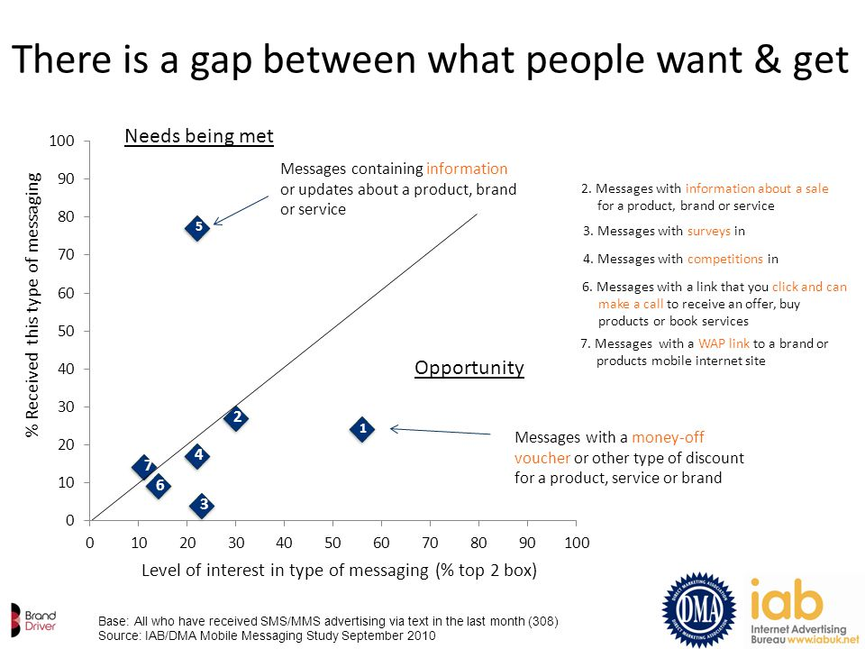 Level of interest in type of messaging (% top 2 box) There is a gap between what people want & get Base: All who have received SMS/MMS advertising via