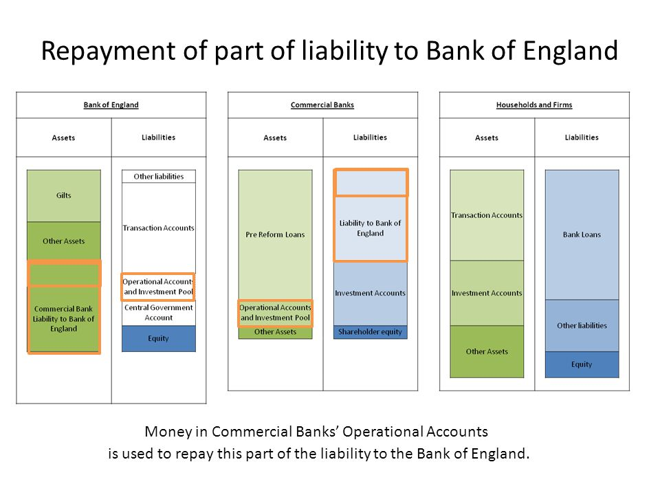 Repayment of part of liability to Bank of England Money in Commercial Banks' Operational Accounts is used to repay this part of the liability to the B