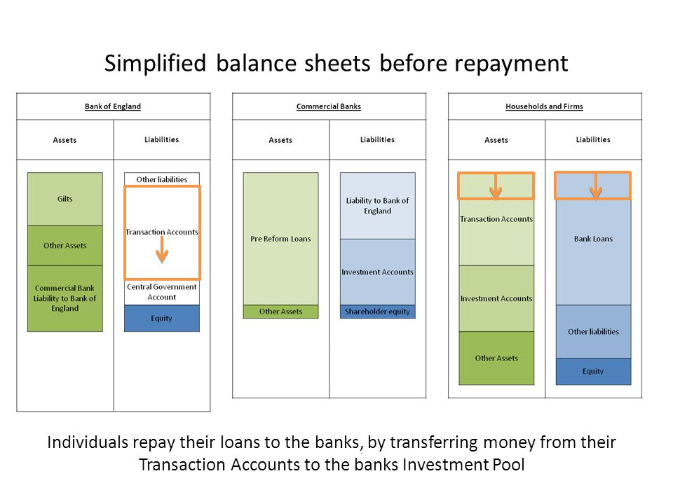 Simplified balance sheets before repayment Individuals repay their loans to the banks, by transferring money from their Transaction Accounts to the ba