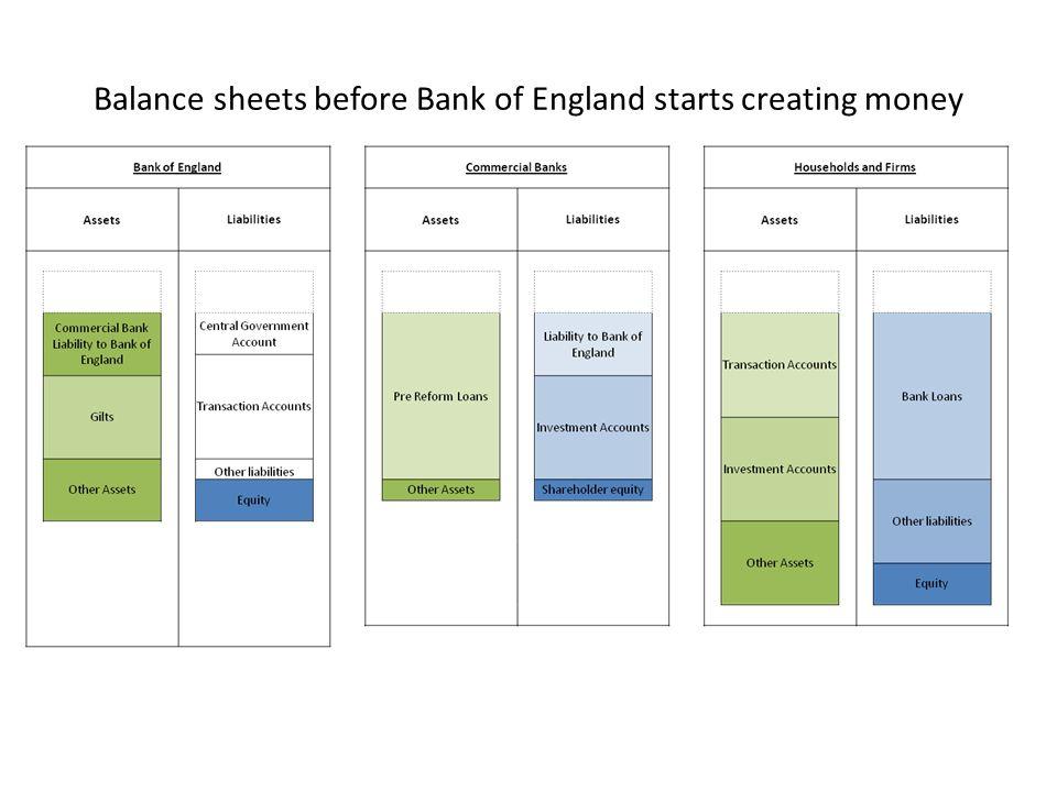 Balance sheets before Bank of England starts creating money