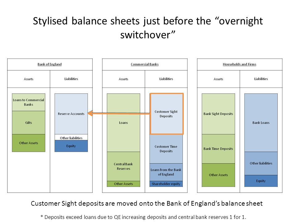 "Stylised balance sheets just before the ""overnight switchover"" * Deposits exceed loans due to QE increasing deposits and central bank reserves 1 for 1"