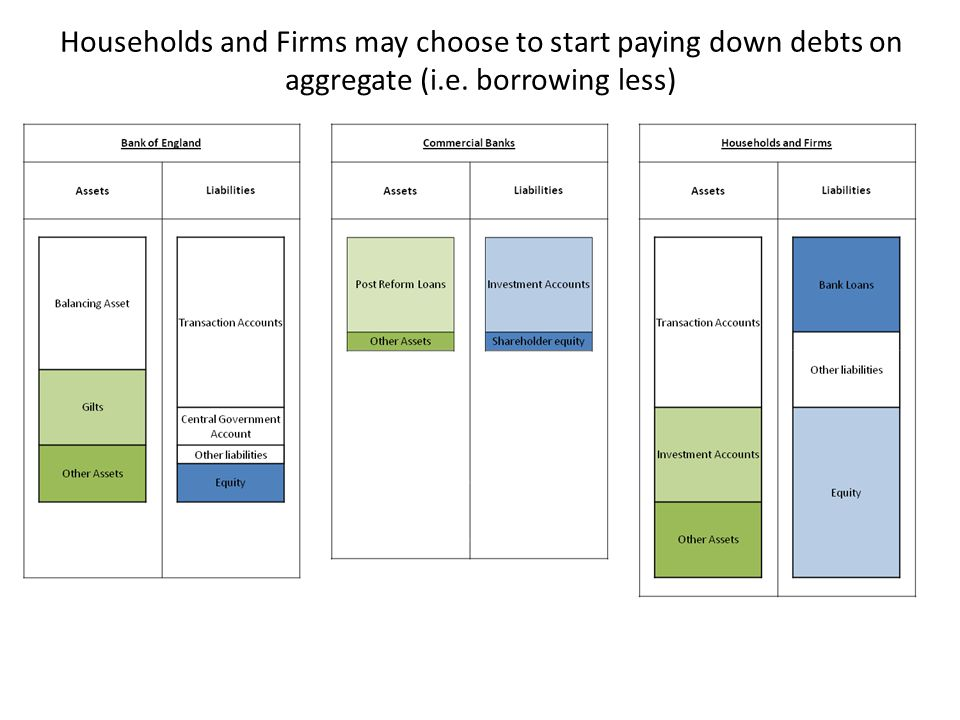 Households and Firms may choose to start paying down debts on aggregate (i.e. borrowing less)