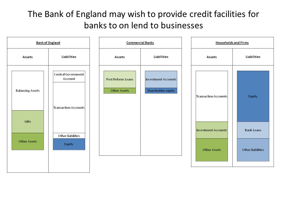 The Bank of England may wish to provide credit facilities for banks to on lend to businesses