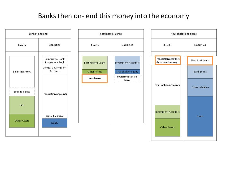 Banks then on-lend this money into the economy