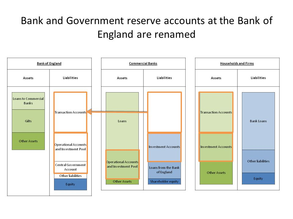 Bank and Government reserve accounts at the Bank of England are renamed
