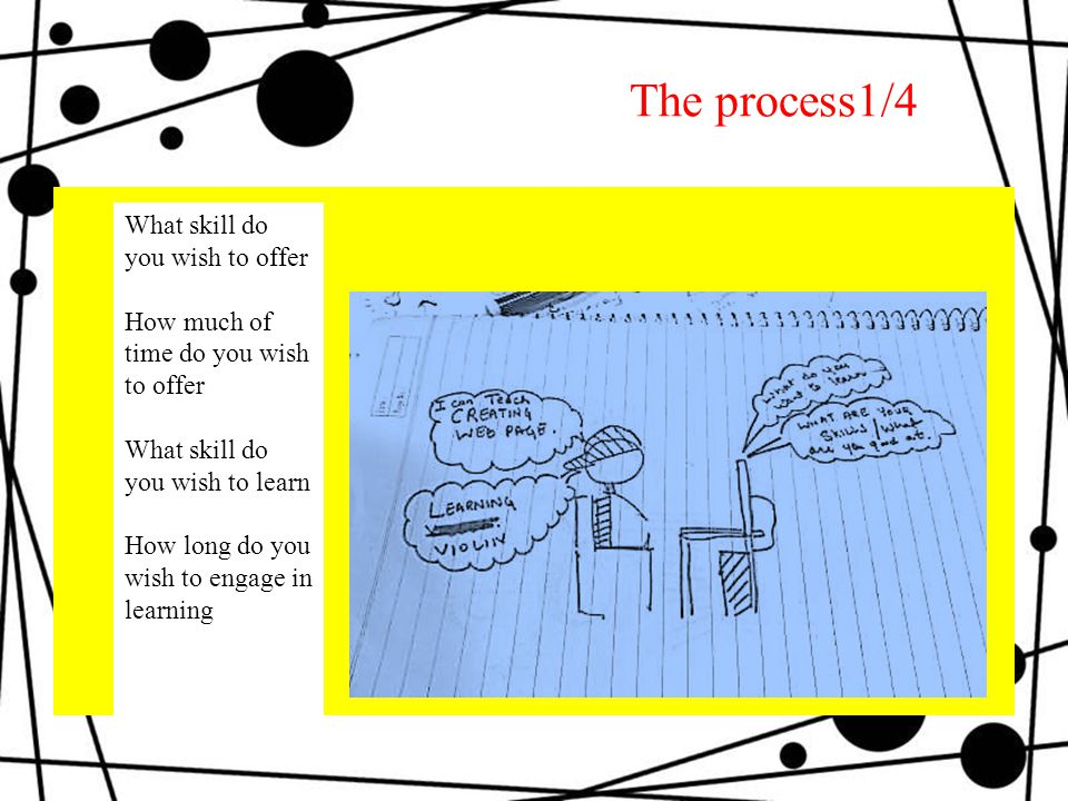 The process1/4 What skill do you wish to offer How much of time do you wish to offer What skill do you wish to learn How long do you wish to engage in learning