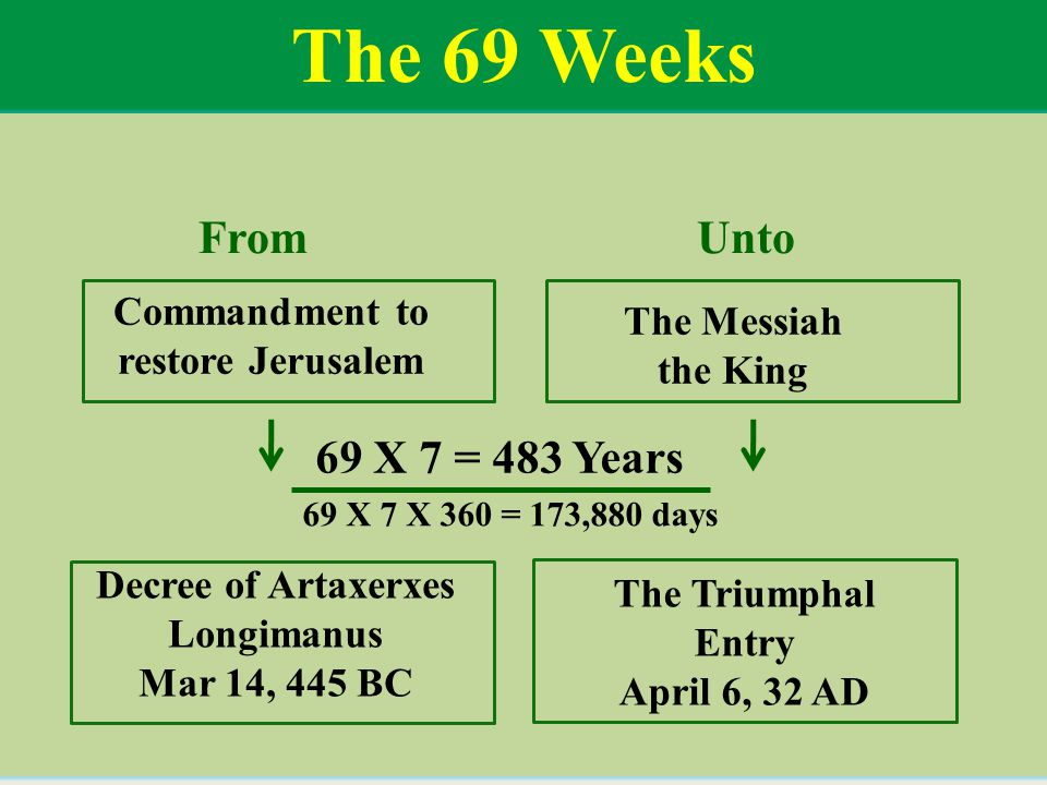 The 69 Weeks From Unto Commandment to restore Jerusalem The Messiah the King 69 X 7 = 483 Years Decree of Artaxerxes Longimanus Mar 14, 445 BC 69 X 7 X 360 = 173,880 days The Triumphal Entry April 6, 32 AD
