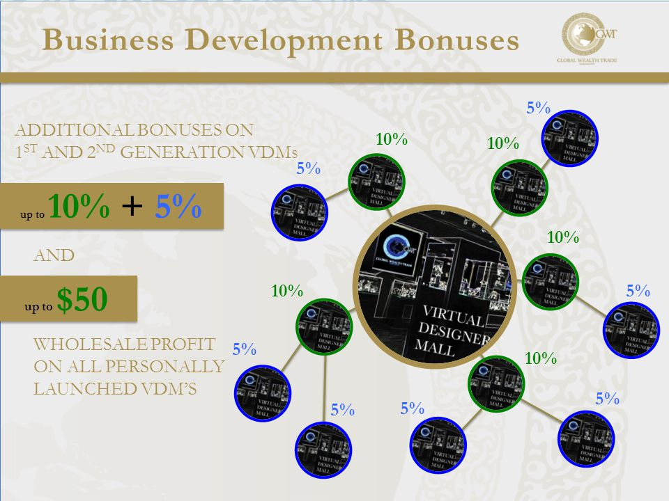 Business Development Bonuses ADDITIONAL BONUSES ON 1 ST AND 2 ND GENERATION VDMs 5% up to 10% + 5% AND WHOLESALE PROFIT ON ALL PERSONALLY LAUNCHED VDM'S 10% up to $50