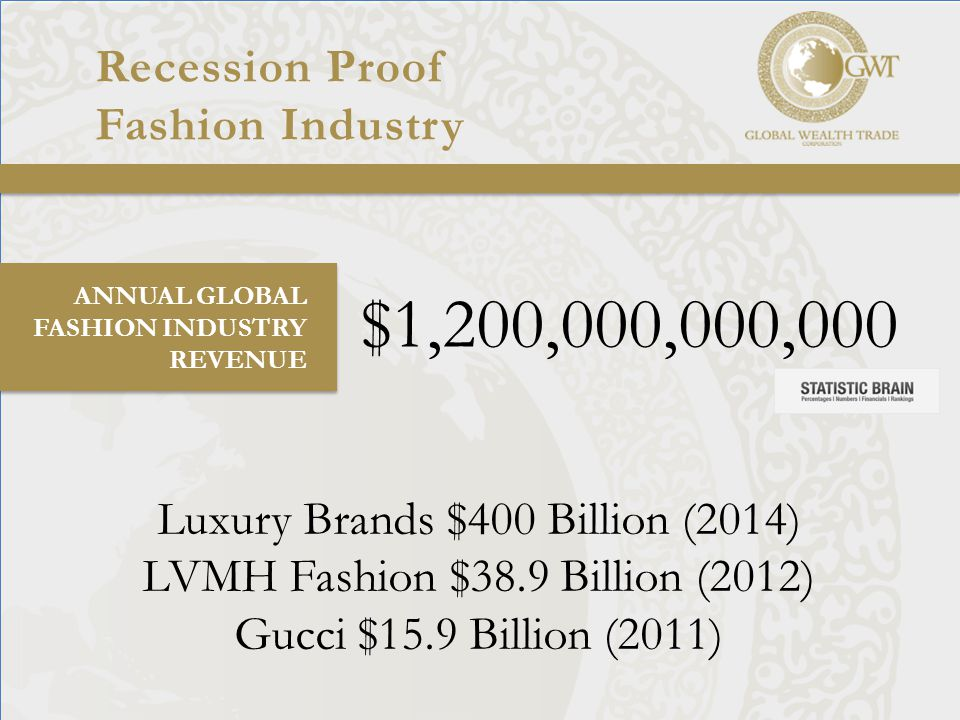 Recession Proof Fashion Industry ANNUAL GLOBAL FASHION INDUSTRY REVENUE $1,200,000,000,000 Luxury Brands $400 Billion (2014) LVMH Fashion $38.9 Billion (2012) Gucci $15.9 Billion (2011)