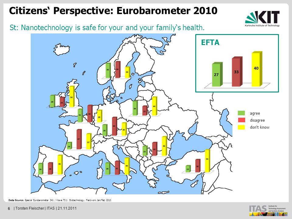 6 Data Source: Special Eurobarometer 341 / Wave 73.1: Biotechnology.