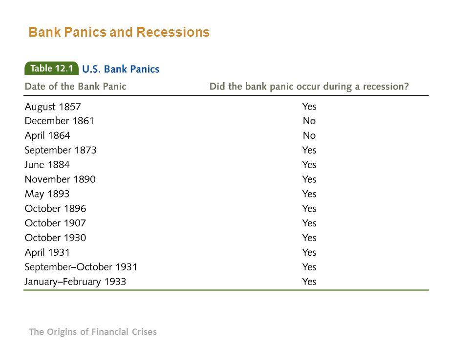 Bank Panics and Recessions The Origins of Financial Crises