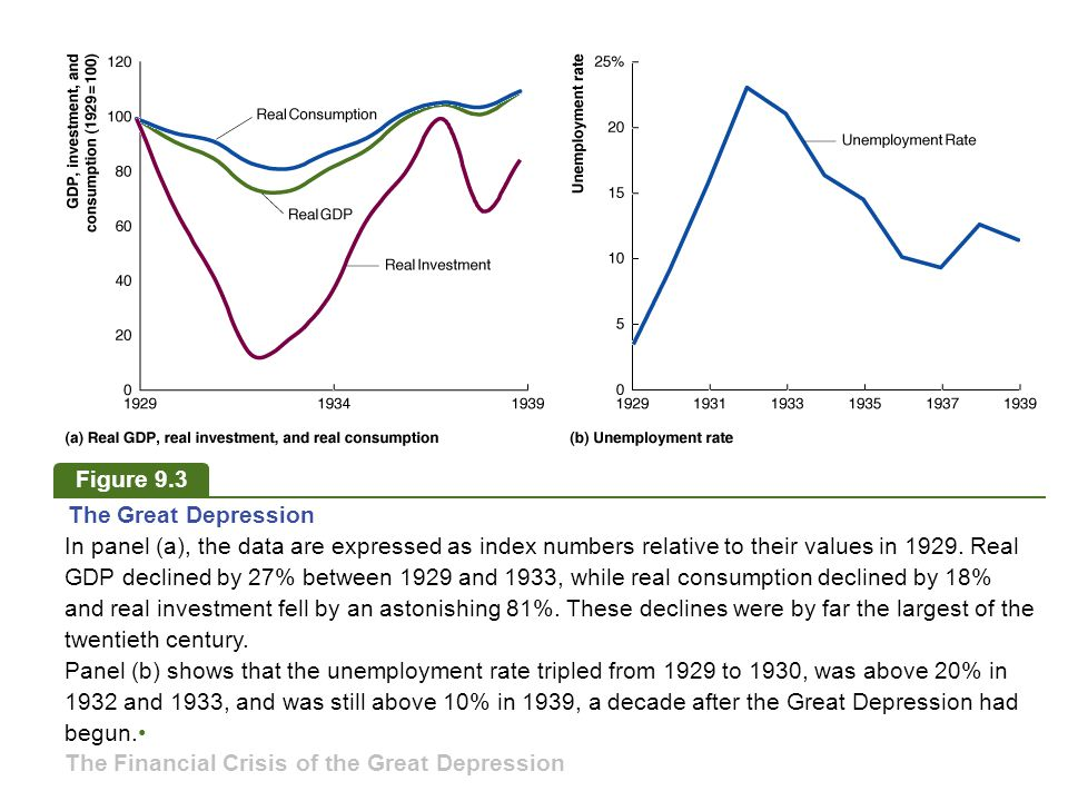 Figure 9.3 The Great Depression In panel (a), the data are expressed as index numbers relative to their values in 1929.