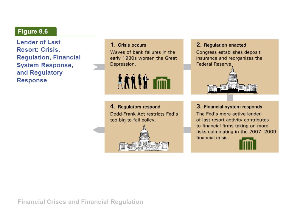 Figure 9.6 Lender of Last Resort: Crisis, Regulation, Financial System Response, and Regulatory Response Financial Crises and Financial Regulation