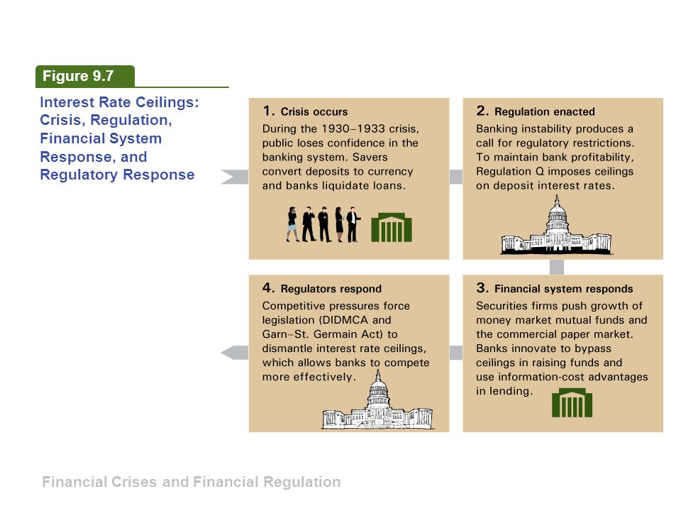 Figure 9.7 Interest Rate Ceilings: Crisis, Regulation, Financial System Response, and Regulatory Response Financial Crises and Financial Regulation