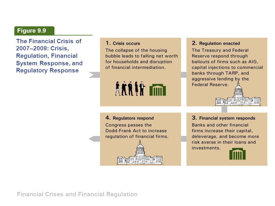 Figure 9.9 The Financial Crisis of 2007–2009: Crisis, Regulation, Financial System Response, and Regulatory Response Financial Crises and Financial Regulation