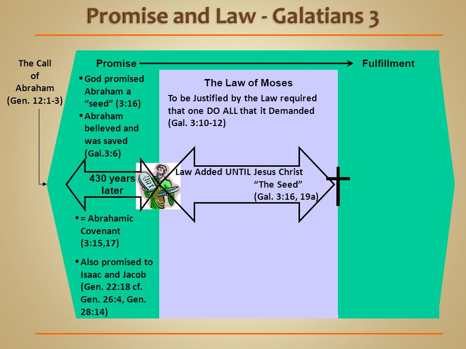 The Law of Moses Promise To be Justified by the Law required that one DO ALL that it Demanded (Gal.