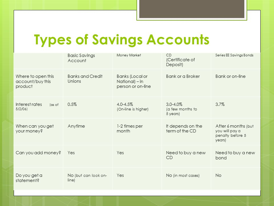 Types of Savings Accounts Basic Savings Account Money MarketCD (Certificate of Deposit) Series EE Savings Bonds Where to open this account/buy this product Banks and Credit Unions Banks (Local or National) – in person or on-line Bank or a Broker Bank or on-line Interest rates (as of 5/2/06) 0.5% 4.0-4.5% (On-line is higher) 3.0-4.0% (a few months to 5 years) 3.7% When can you get your money.
