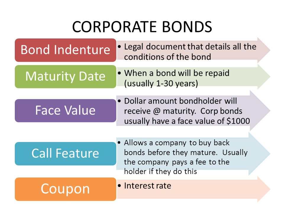 CORPORATE BONDS Legal document that details all the conditions of the bond Bond Indenture When a bond will be repaid (usually 1-30 years) Maturity Date Dollar amount bondholder will receive @ maturity.