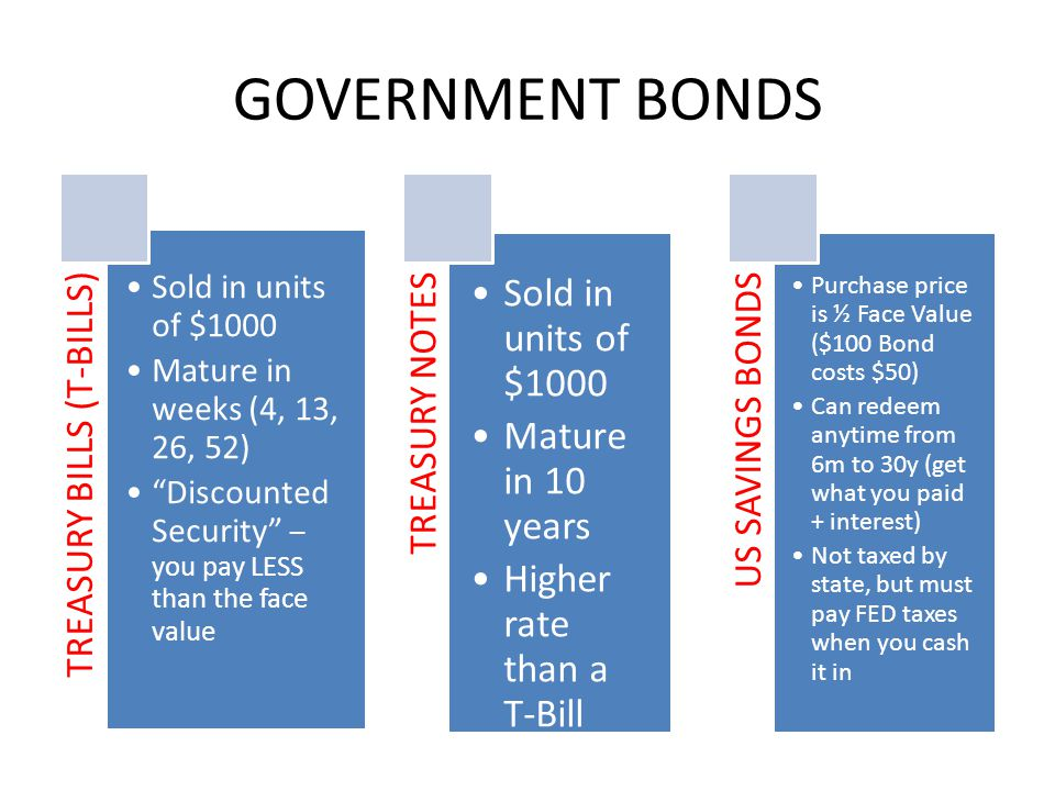 GOVERNMENT BONDS TREASURY BILLS (T-BILLS) Sold in units of $1000 Mature in weeks (4, 13, 26, 52) Discounted Security – you pay LESS than the face value TREASURY NOTES Sold in units of $1000 Mature in 10 years Higher rate than a T-Bill US SAVINGS BONDS Purchase price is ½ Face Value ($100 Bond costs $50) Can redeem anytime from 6m to 30y (get what you paid + interest) Not taxed by state, but must pay FED taxes when you cash it in