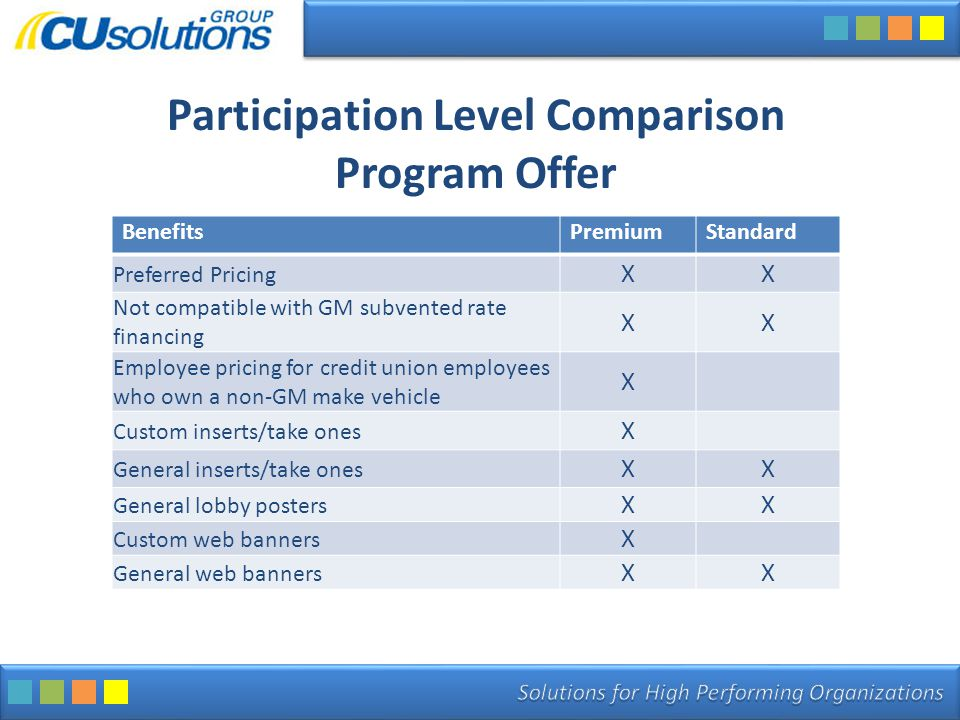 Participation Level Comparison Program Offer BenefitsPremiumStandard Preferred Pricing XX Not compatible with GM subvented rate financing XX Employee