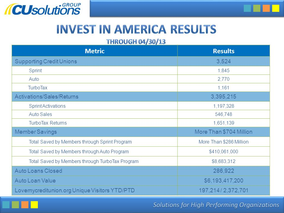 MetricResults Supporting Credit Unions3,524 Sprint1,845 Auto2,770 TurboTax1,161 Activations/Sales/Returns3,395,215 Sprint Activations1,197,328 Auto Sales546,748 TurboTax Returns1,651,139 Member SavingsMore Than $704 Million Total Saved by Members through Sprint ProgramMore Than $286 Million Total Saved by Members through Auto Program$410,061,000 Total Saved by Members through TurboTax Program$8,683,312 Auto Loans Closed286,922 Auto Loan Value$6,193,417,200 Lovemycreditunion.org Unique Visitors YTD/PTD197,214 / 2,372,701