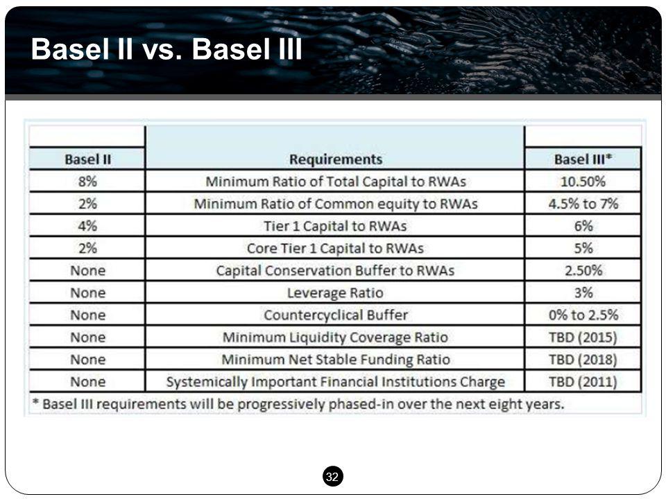 32 Basel II vs. Basel III
