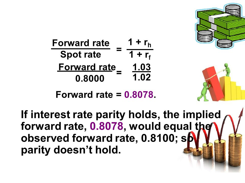 Forward rate 0.8000 If interest rate parity holds, the implied forward rate, 0.8078, would equal the observed forward rate, 0.8100; so parity doesn't