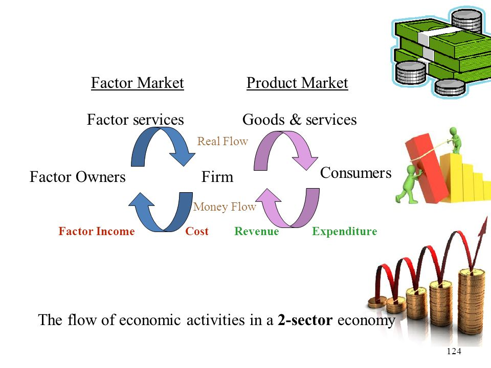 124 Firm Consumers Factor Owners Factor MarketProduct Market Factor servicesGoods & services ExpenditureRevenueCostFactor Income Real Flow Money Flow