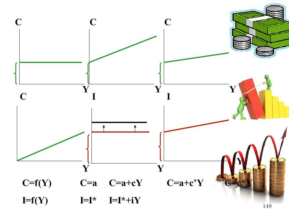 149 CCC CII YYY YY Y C=f(Y)C=aC=a+cYC=a+c'YC=c*Y I=f(Y)I=I*I=I*+iY