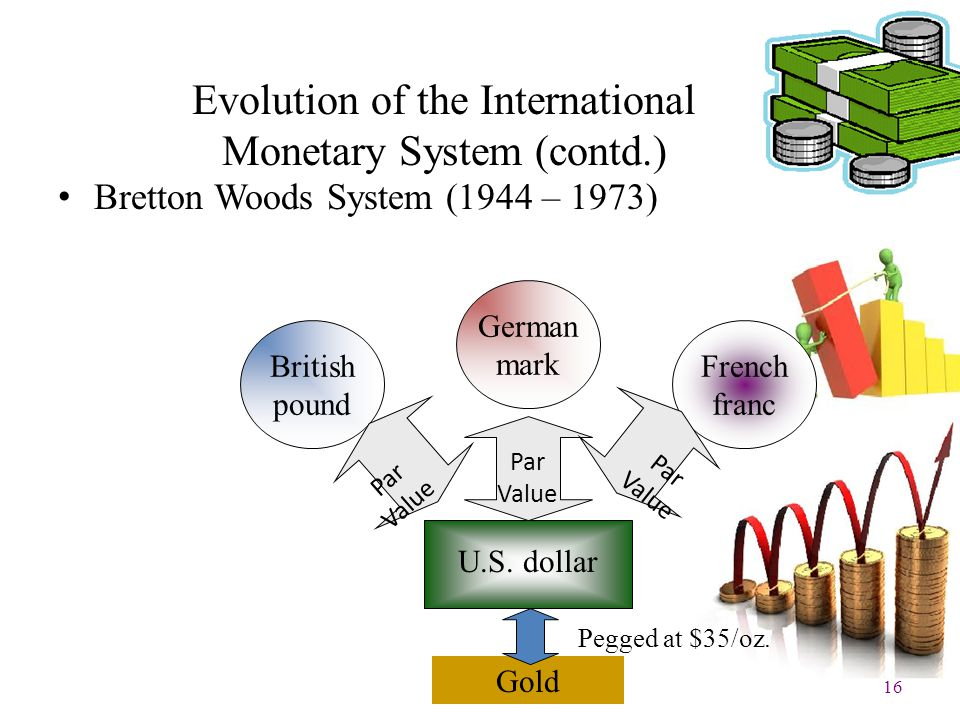 16 Evolution of the International Monetary System (contd.) Bretton Woods System (1944 – 1973) British pound French franc U.S. dollar Gold Pegged at $3