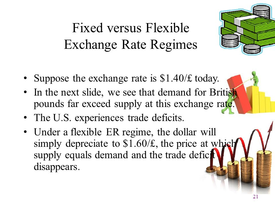 21 Fixed versus Flexible Exchange Rate Regimes Suppose the exchange rate is $1.40/£ today. In the next slide, we see that demand for British pounds fa