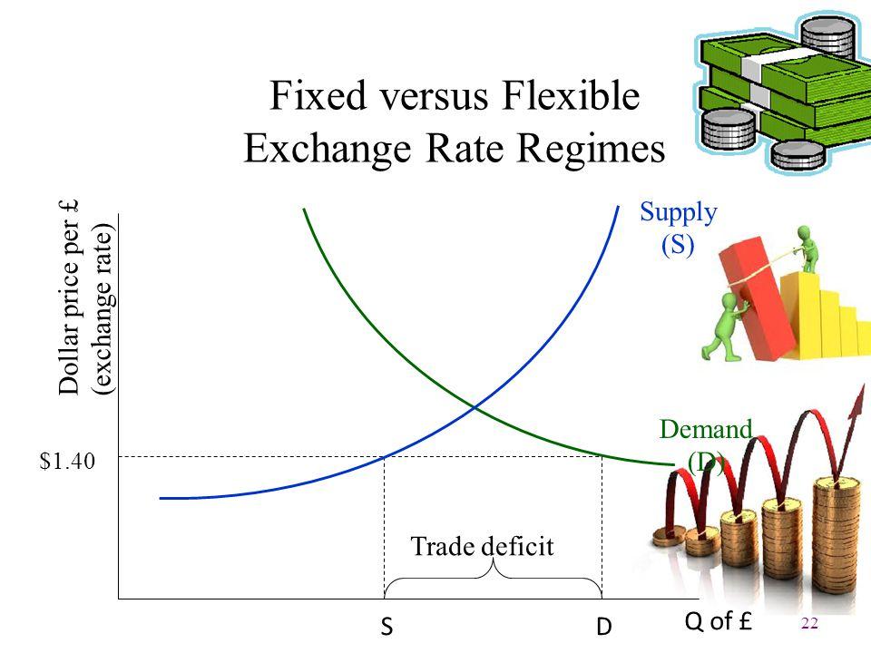 22 Fixed versus Flexible Exchange Rate Regimes SD Q of £ Dollar price per £ (exchange rate) $1.40 Trade deficit Demand (D) Supply (S)