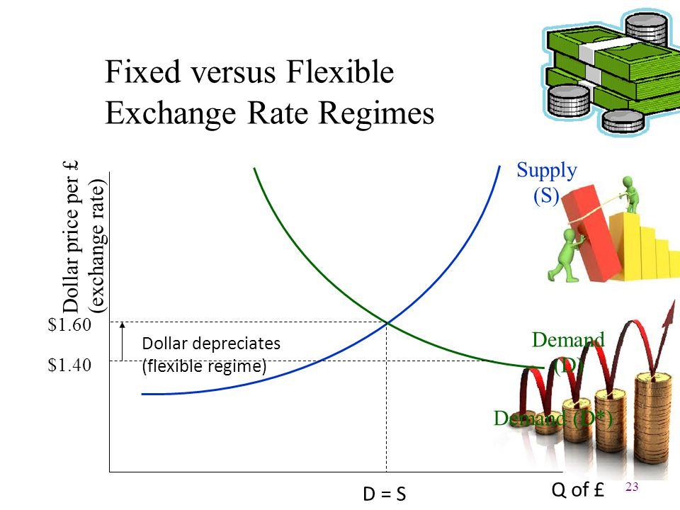 23 Fixed versus Flexible Exchange Rate Regimes Supply (S) Demand (D) Demand (D*) D = S Dollar depreciates (flexible regime) Q of £ Dollar price per £