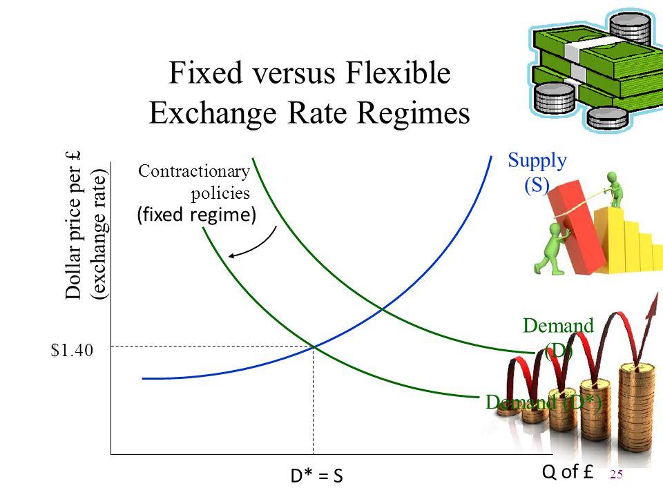 25 Fixed versus Flexible Exchange Rate Regimes Supply (S) Demand (D) Demand (D*) D* = S Contractionary policies (fixed regime) Q of £ Dollar price per