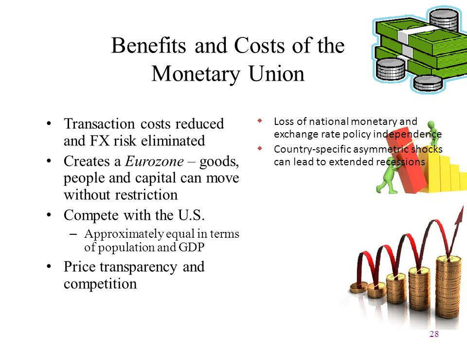 28 Benefits and Costs of the Monetary Union Transaction costs reduced and FX risk eliminated Creates a Eurozone – goods, people and capital can move w