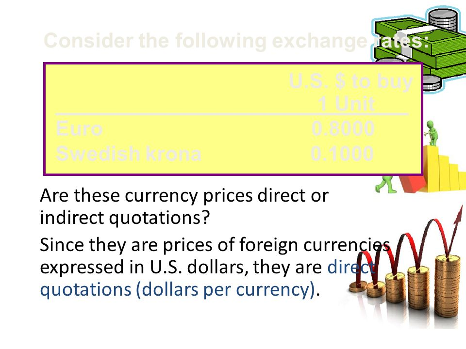 Are these currency prices direct or indirect quotations? Since they are prices of foreign currencies expressed in U.S. dollars, they are direct quotat