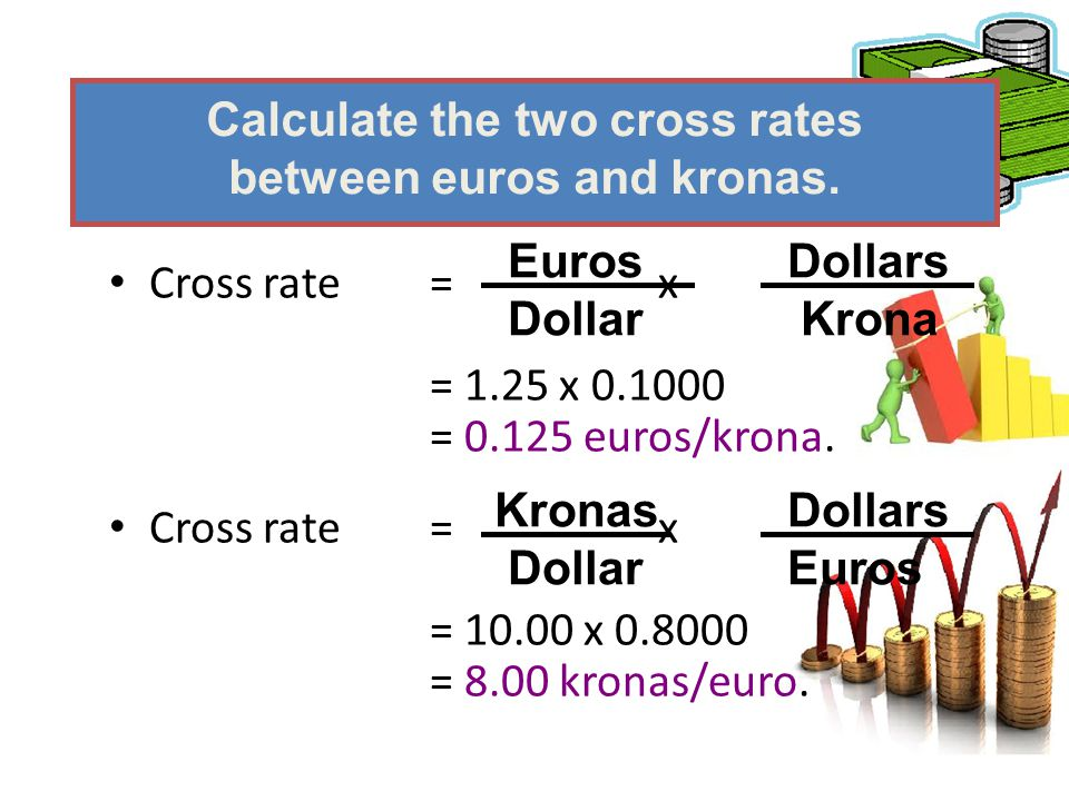 Cross rate = x = 1.25 x 0.1000 = 0.125 euros/krona. Cross rate= x = 10.00 x 0.8000 = 8.00 kronas/euro. Calculate the two cross rates between euros and
