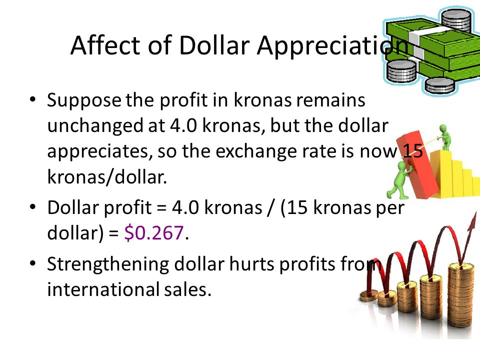 Affect of Dollar Appreciation Suppose the profit in kronas remains unchanged at 4.0 kronas, but the dollar appreciates, so the exchange rate is now 15
