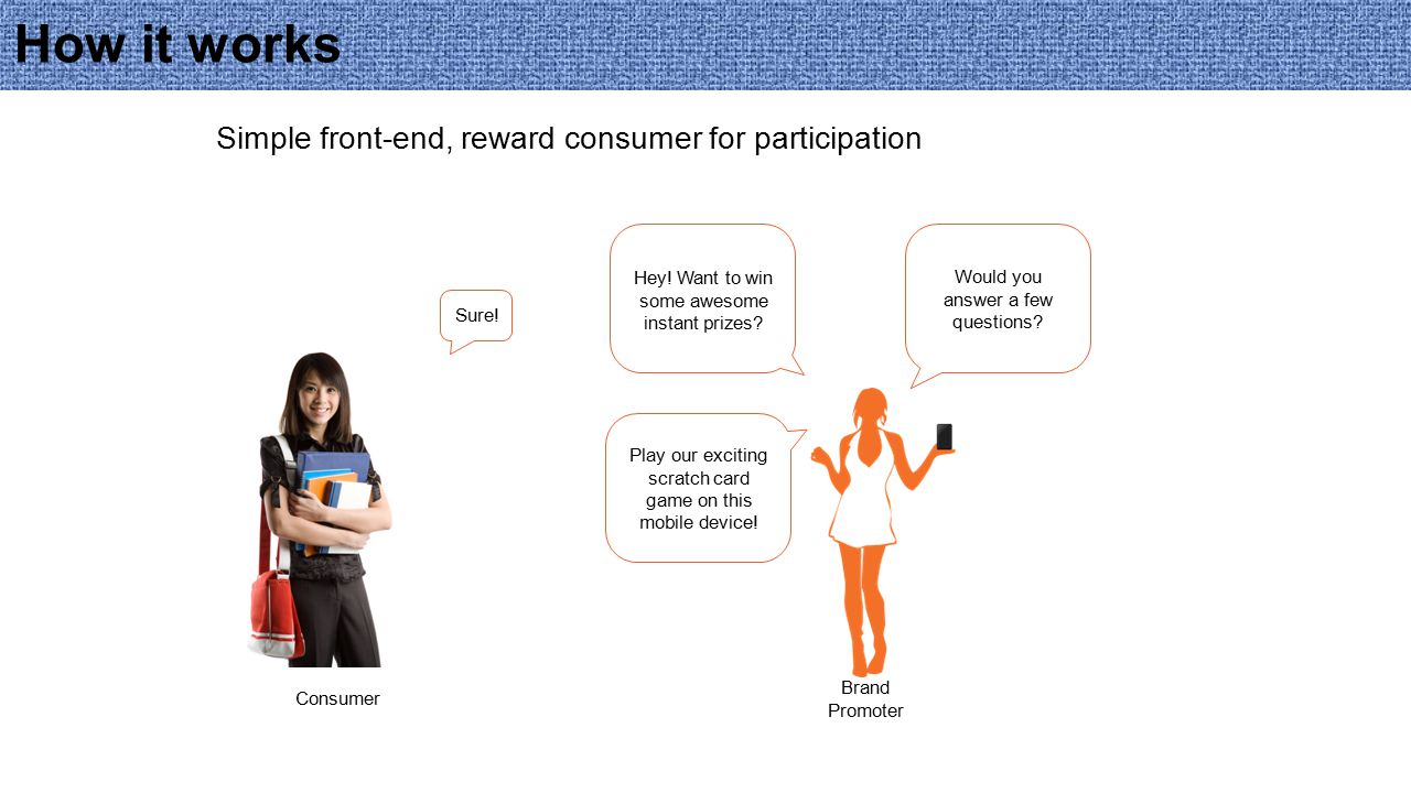 Survey Competition Scratch Card CouponPrizes Modular back-end setup, immediately published to front-end Campaign Real-time publishing to front- end Real-time insight into campaign Manage stock, promoters, winning % in real-time Coupon / Prize redemp- tion on the spot Campaign App Promote PD DashboardManage MR Redeem