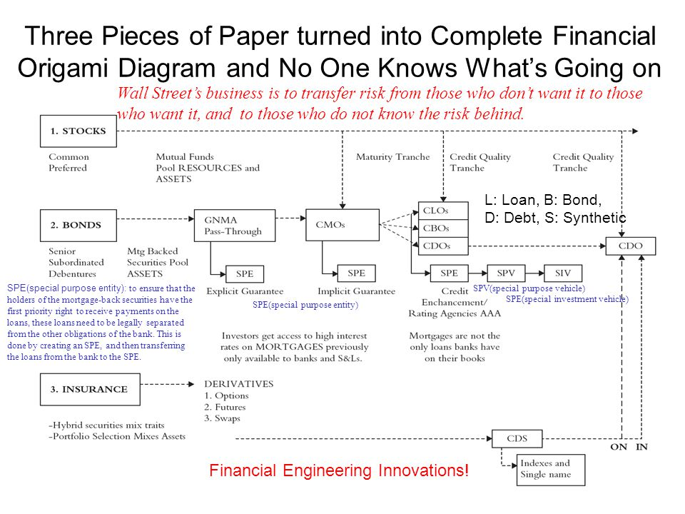 Three Pieces of Paper turned into Complete Financial Origami Diagram and No One Knows What's Going on Wall Street's business is to transfer risk from those who don't want it to those who want it, and to those who do not know the risk behind.